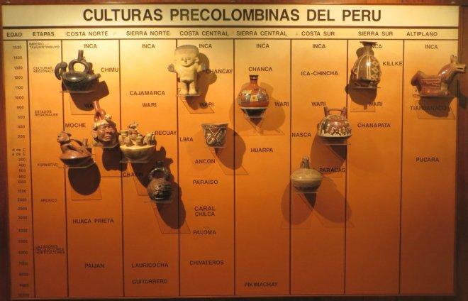 Une échelle des temps des civilisations pré-colombiennes, très utiles pour se retrouver dans les différentes unités de productions de céramiques